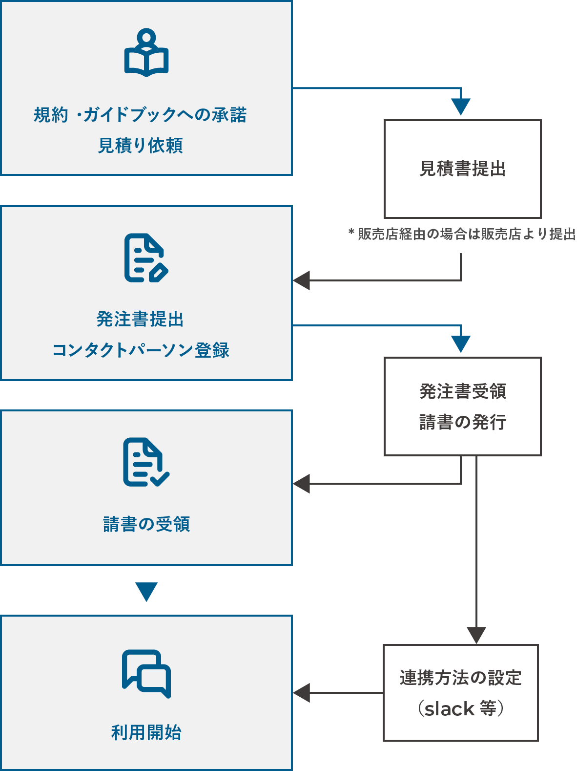obniz Solution Expert Sevice for Partner 利用フロー